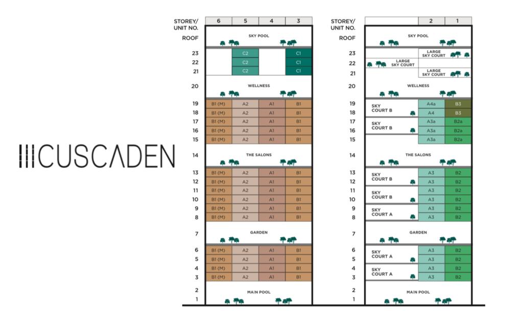 3 Cuscaden Diagrammatic Chart